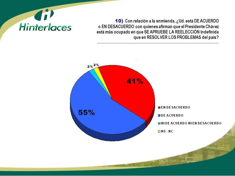 10) Con relación a la enmienda, ¿Ud. está DE ACUERDO o EN DESACUERDO con quienes afirman que el Presidente Chávez está más ocupado en que SE APRUEBE L
