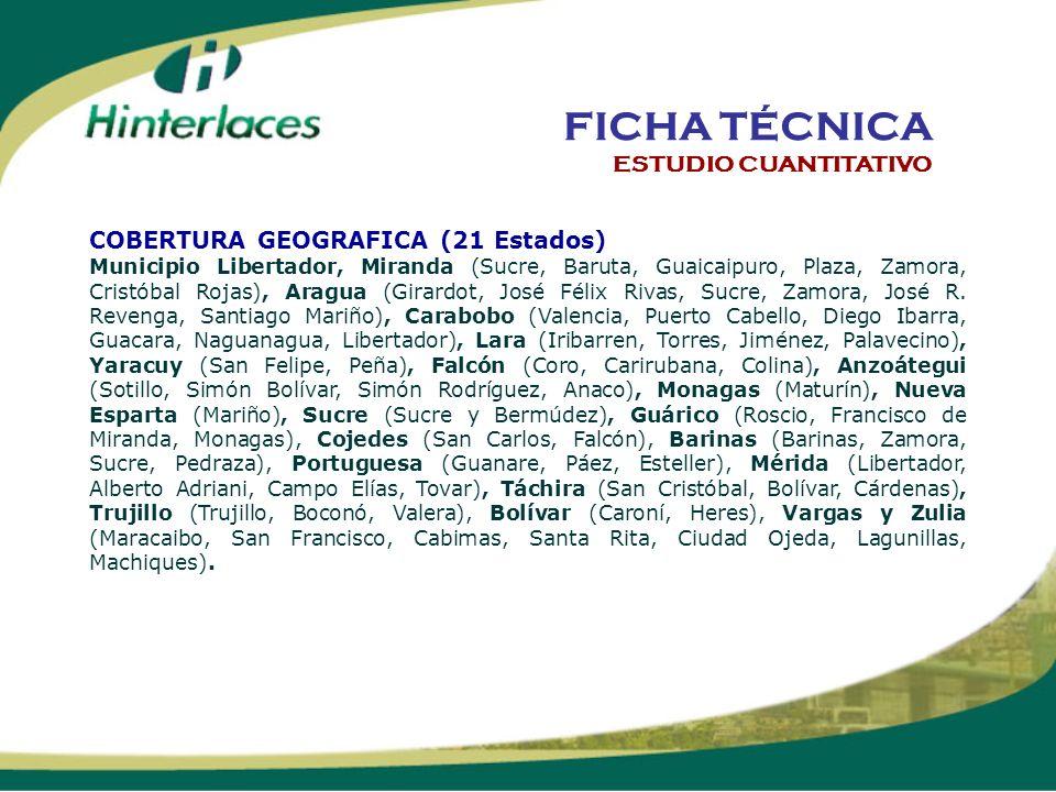 COBERTURA GEOGRAFICA (21 Estados) Municipio Libertador, Miranda (Sucre, Baruta, Guaicaipuro, Plaza, Zamora, Cristóbal Rojas), Aragua (Girardot, José F