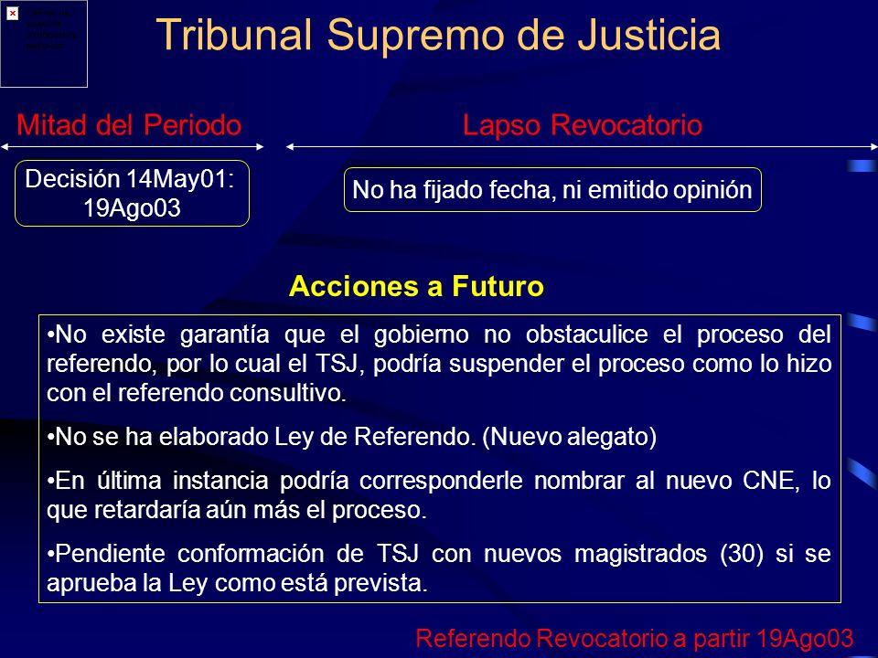 Tribunal Supremo de Justicia Mitad del PeriodoLapso Revocatorio Decisión 14May01: 19Ago03 No ha fijado fecha, ni emitido opinión Acciones a Futuro No existe garantía que el gobierno no obstaculice el proceso del referendo, por lo cual el TSJ, podría suspender el proceso como lo hizo con el referendo consultivo.