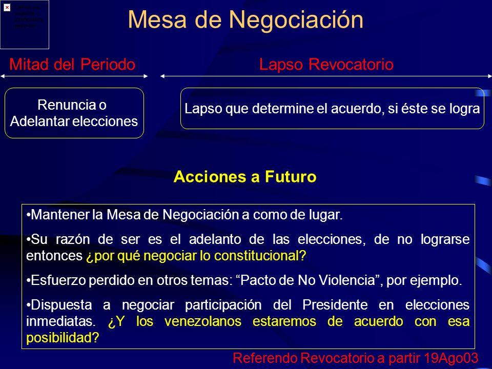 Mitad del PeriodoLapso Revocatorio Renuncia o Adelantar elecciones Lapso que determine el acuerdo, si éste se logra Referendo Revocatorio a partir 19Ago03 Mesa de Negociación Acciones a Futuro Mantener la Mesa de Negociación a como de lugar.