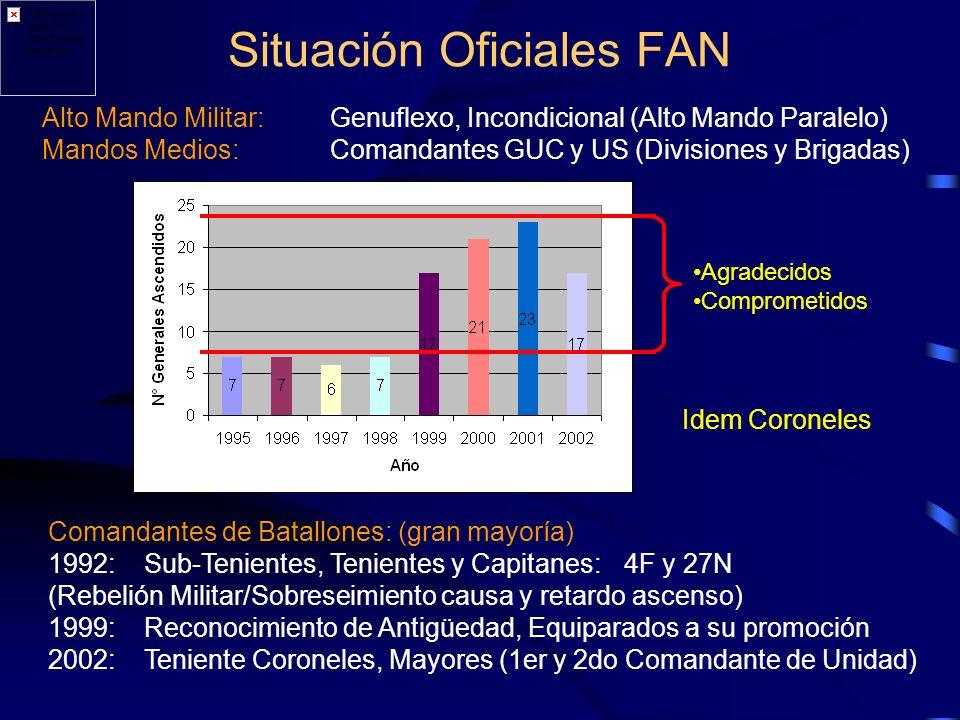 Situación Oficiales FAN Alto Mando Militar:Genuflexo, Incondicional (Alto Mando Paralelo) Mandos Medios:Comandantes GUC y US (Divisiones y Brigadas) Agradecidos Comprometidos Comandantes de Batallones: (gran mayoría) 1992:Sub-Tenientes, Tenientes y Capitanes:4F y 27N (Rebelión Militar/Sobreseimiento causa y retardo ascenso) 1999:Reconocimiento de Antigüedad, Equiparados a su promoción 2002: Teniente Coroneles, Mayores (1er y 2do Comandante de Unidad) Idem Coroneles