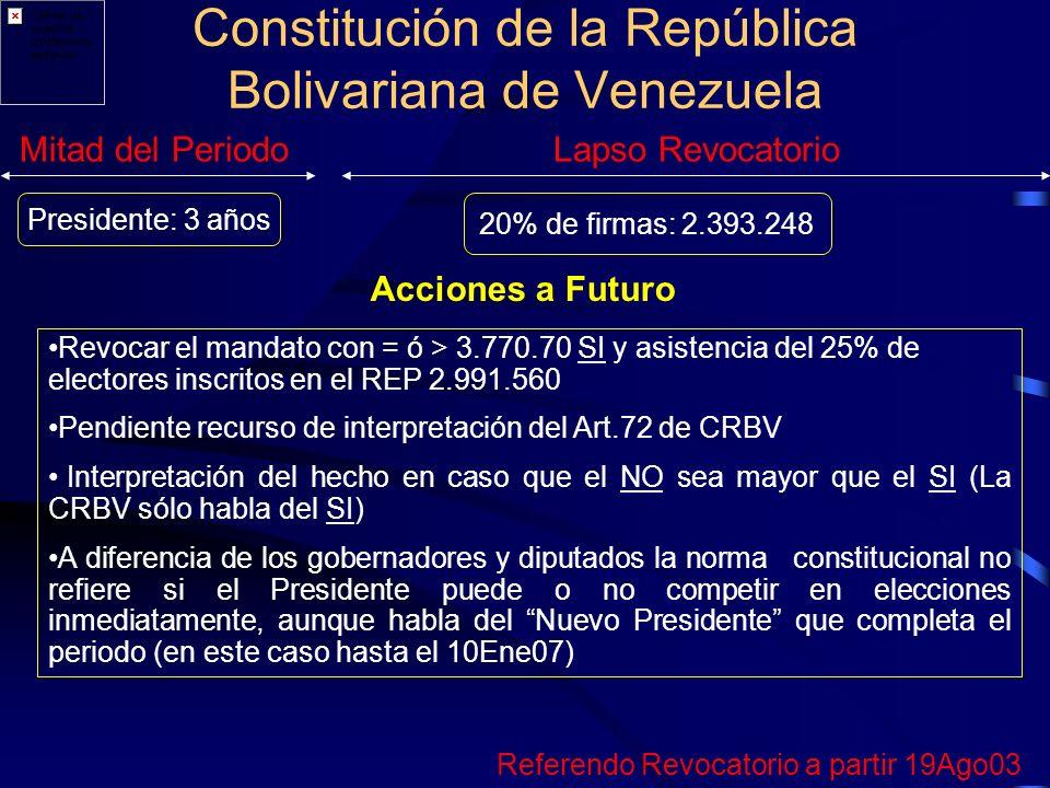 Constitución de la República Bolivariana de Venezuela Mitad del PeriodoLapso Revocatorio Presidente: 3 años 20% de firmas: 2.393.248 Acciones a Futuro Revocar el mandato con = ó > 3.770.70 SI y asistencia del 25% de electores inscritos en el REP 2.991.560 Pendiente recurso de interpretación del Art.72 de CRBV Interpretación del hecho en caso que el NO sea mayor que el SI (La CRBV sólo habla del SI) A diferencia de los gobernadores y diputados la norma constitucional no refiere si el Presidente puede o no competir en elecciones inmediatamente, aunque habla del Nuevo Presidente que completa el periodo (en este caso hasta el 10Ene07) Referendo Revocatorio a partir 19Ago03