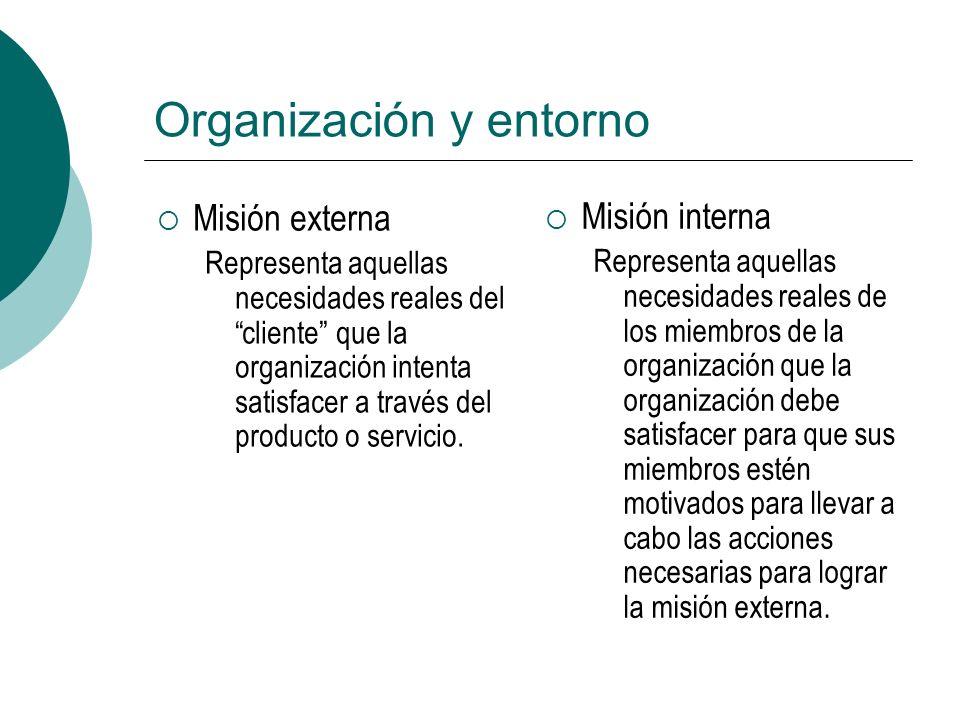 Organización y entorno Misión externa Representa aquellas necesidades reales del cliente que la organización intenta satisfacer a través del producto o servicio.