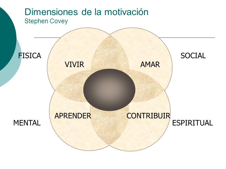 VIVIR APRENDERCONTRIBUIR AMAR FISICA MENTALESPIRITUAL SOCIAL Dimensiones de la motivación Stephen Covey