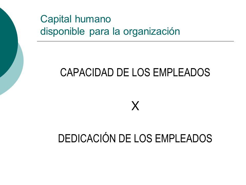 Capital humano disponible para la organización CAPACIDAD DE LOS EMPLEADOS X DEDICACIÓN DE LOS EMPLEADOS