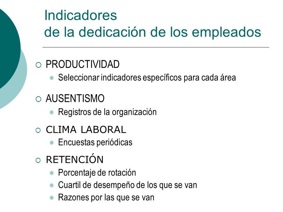 PRODUCTIVIDAD Seleccionar indicadores específicos para cada área AUSENTISMO Registros de la organización CLIMA LABORAL Encuestas periódicas RETENCIÓN
