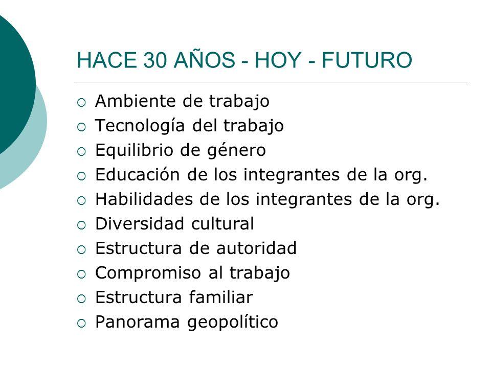 HACE 30 AÑOS - HOY - FUTURO Ambiente de trabajo Tecnología del trabajo Equilibrio de género Educación de los integrantes de la org. Habilidades de los