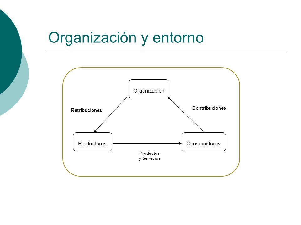 Organización y entorno Organización ConsumidoresProductores Retribuciones Productos y Servicios Contribuciones
