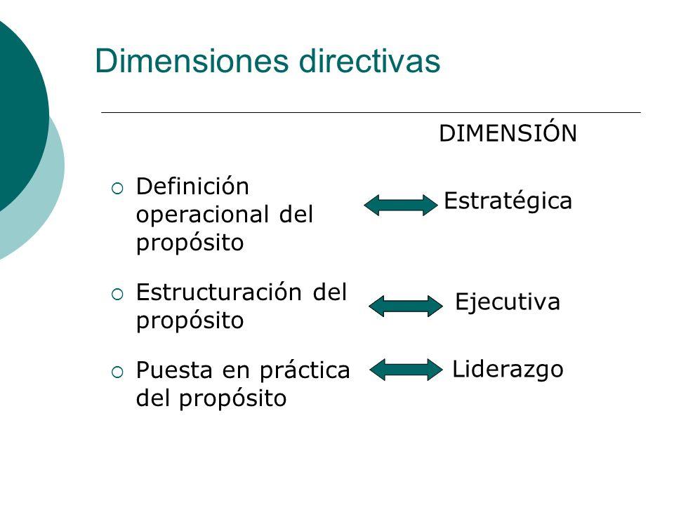 Definición operacional del propósito Estructuración del propósito Puesta en práctica del propósito DIMENSIÓN Estratégica Ejecutiva Liderazgo Dimension