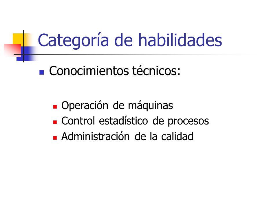 Categoría de habilidades Conocimientos técnicos: Operación de máquinas Control estadístico de procesos Administración de la calidad