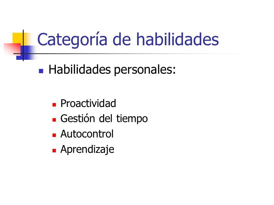 Categoría de habilidades Habilidades personales: Proactividad Gestión del tiempo Autocontrol Aprendizaje