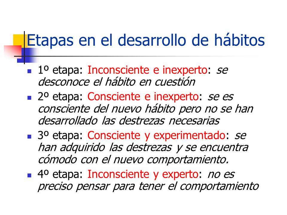 Etapas en el desarrollo de hábitos 1º etapa: Inconsciente e inexperto: se desconoce el hábito en cuestión 2º etapa: Consciente e inexperto: se es cons