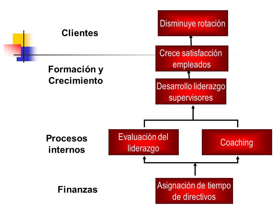 Disminuye rotación Desarrollo liderazgo supervisores Asignación de tiempo de directivos Evaluación del liderazgo Coaching Finanzas Clientes Procesos i