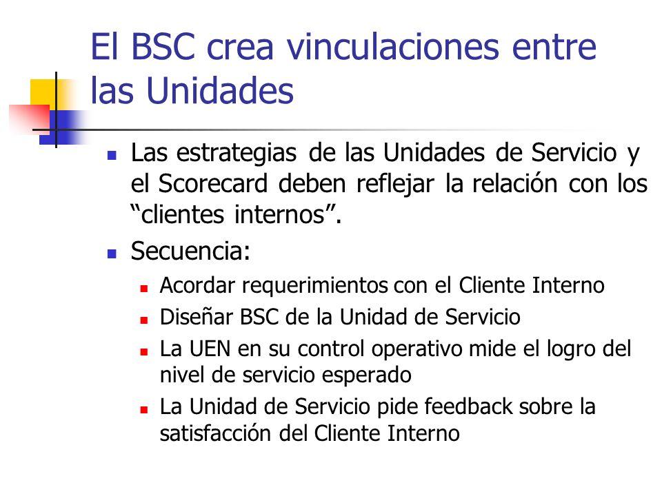 El BSC crea vinculaciones entre las Unidades Las estrategias de las Unidades de Servicio y el Scorecard deben reflejar la relación con los clientes in