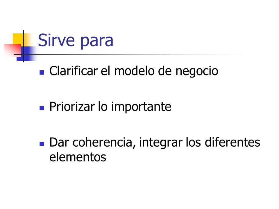 Sirve para Clarificar el modelo de negocio Priorizar lo importante Dar coherencia, integrar los diferentes elementos