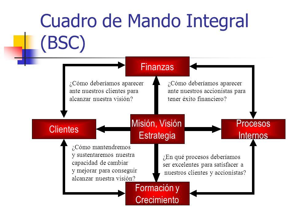 Cuadro de Mando Integral (BSC) Misión, Visión Estrategia Finanzas Clientes Formación y Crecimiento Procesos Internos ¿Cómo deberíamos aparecer ante nu
