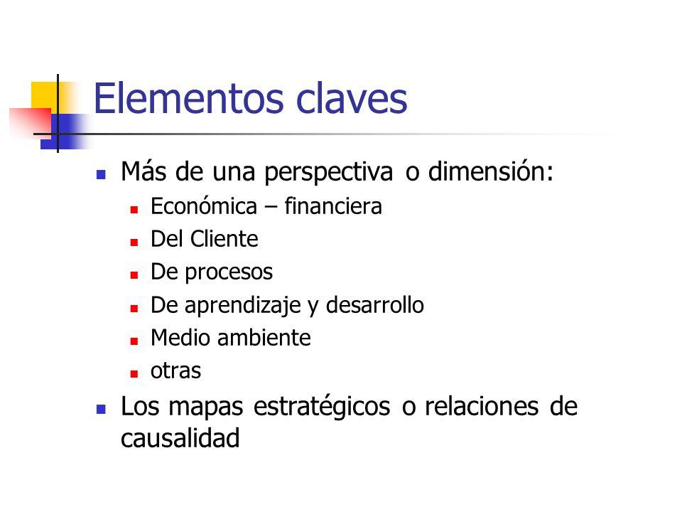 Elementos claves Más de una perspectiva o dimensión: Económica – financiera Del Cliente De procesos De aprendizaje y desarrollo Medio ambiente otras L