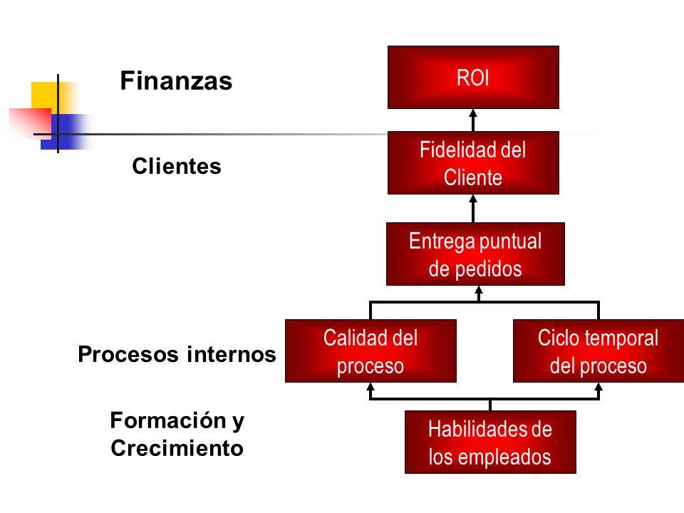 ROI Fidelidad del Cliente Entrega puntual de pedidos Calidad del proceso Ciclo temporal del proceso Habilidades de los empleados Finanzas Clientes Pro