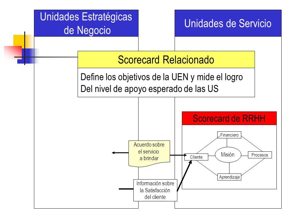 Financiero Cliente Procesos Aprendizaje Misión Scorecard de RRHH Unidades de Servicio Unidades Estratégicas de Negocio Acuerdo sobre el servicio a bri