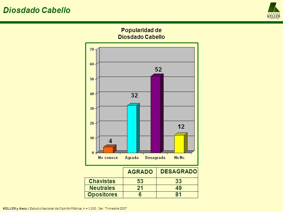 A L F R E D O KELLER y A S O C I A D O S Diosdado Cabello Popularidad de Diosdado Cabello Chavistas Neutrales Opositores AGRADO DESAGRADO 53 21 6 33 4