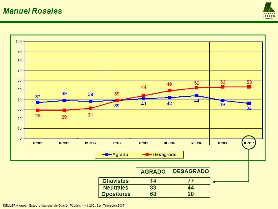 A L F R E D O KELLER y A S O C I A D O S Manuel Rosales KELLER y Asoc.: Estudio Nacional de Opinión Pública, n = 1.200, 3er. Trimestre 2007 Chavistas