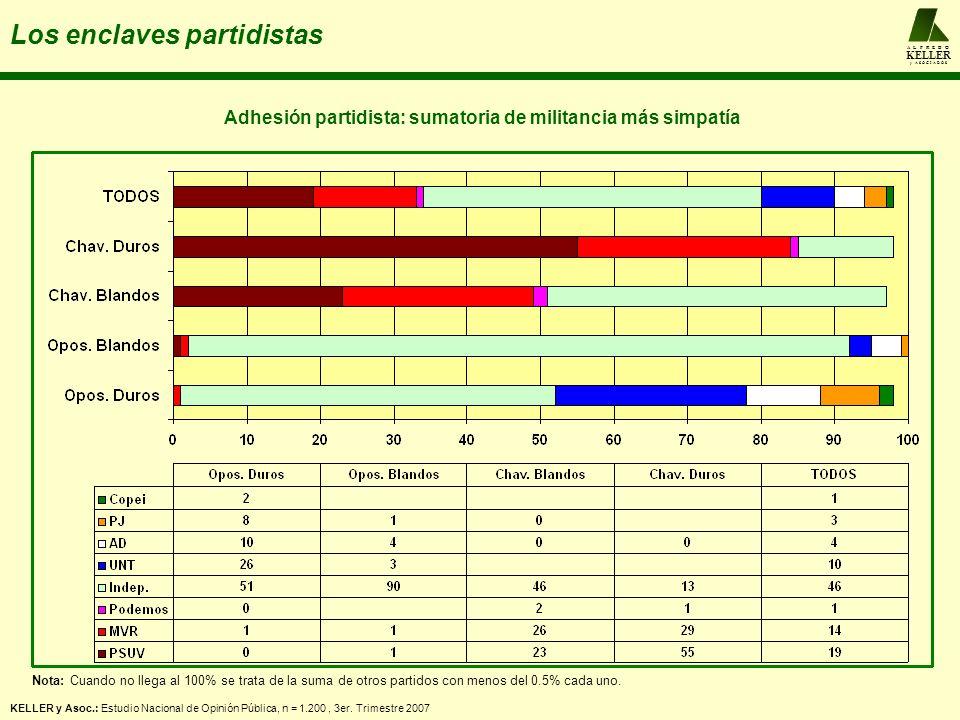 A L F R E D O KELLER y A S O C I A D O S Los enclaves partidistas KELLER y Asoc.: Estudio Nacional de Opinión Pública, n = 1.200, 3er. Trimestre 2007