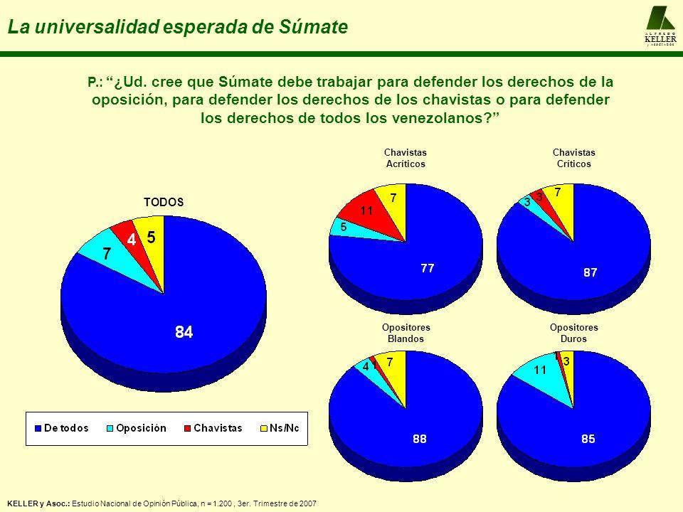 A L F R E D O KELLER y A S O C I A D O S La universalidad esperada de Súmate Chavistas Acríticos Chavistas Críticos Opositores Blandos Opositores Duro