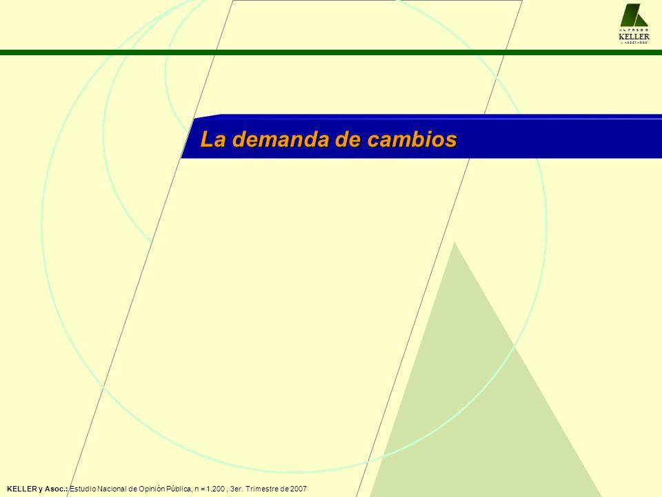 A L F R E D O KELLER y A S O C I A D O S La demanda de cambios KELLER y Asoc.: Estudio Nacional de Opinión Pública, n = 1.200, 3er. Trimestre de 2007