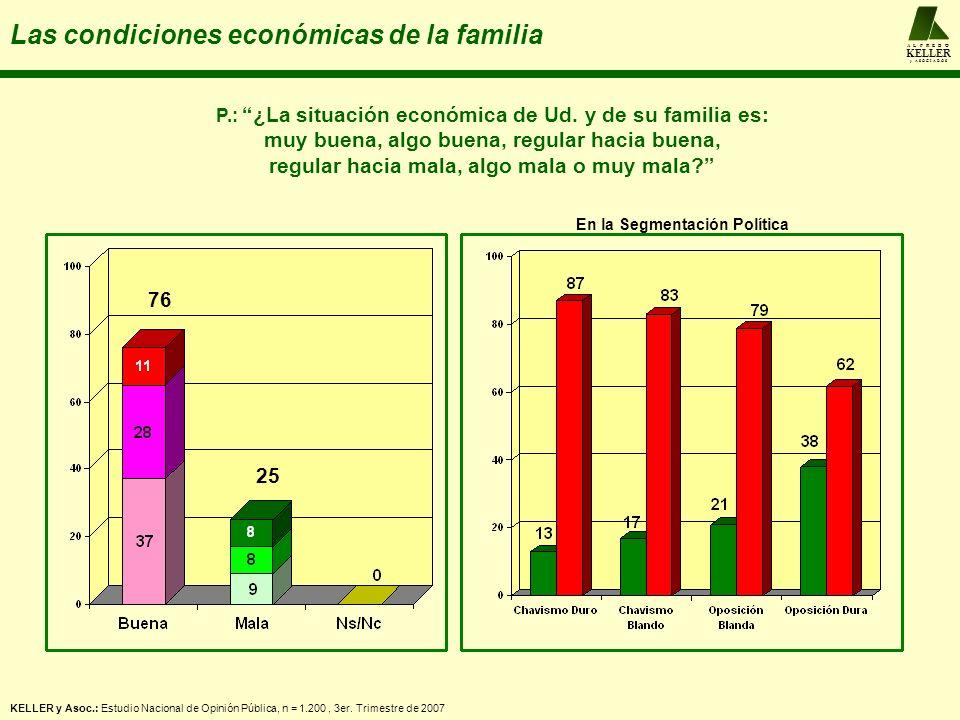 A L F R E D O KELLER y A S O C I A D O S Las condiciones económicas de la familia KELLER y Asoc.: Estudio Nacional de Opinión Pública, n = 1.200, 3er.