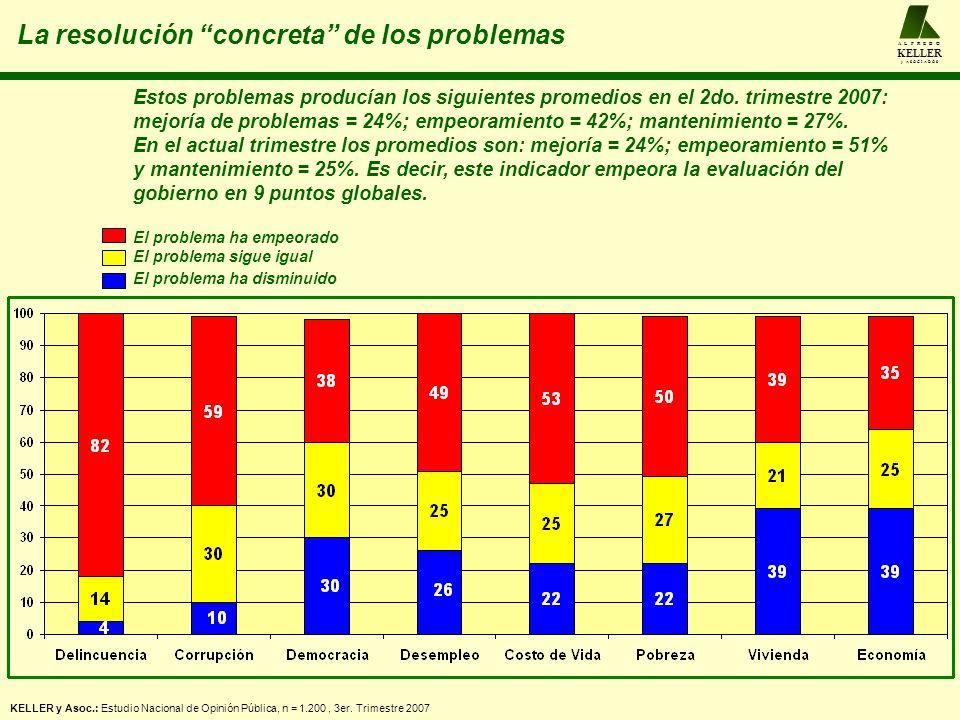 La resolución concreta de los problemas A L F R E D O KELLER y A S O C I A D O S Estos problemas producían los siguientes promedios en el 2do.