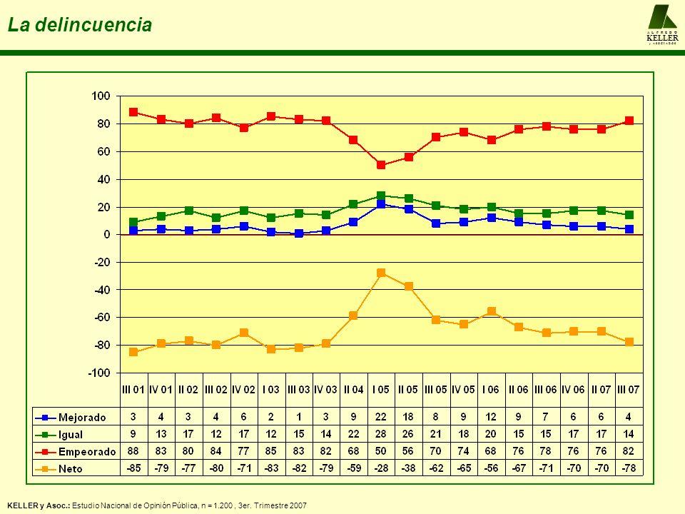 A L F R E D O KELLER y A S O C I A D O S La delincuencia KELLER y Asoc.: Estudio Nacional de Opinión Pública, n = 1.200, 3er. Trimestre 2007