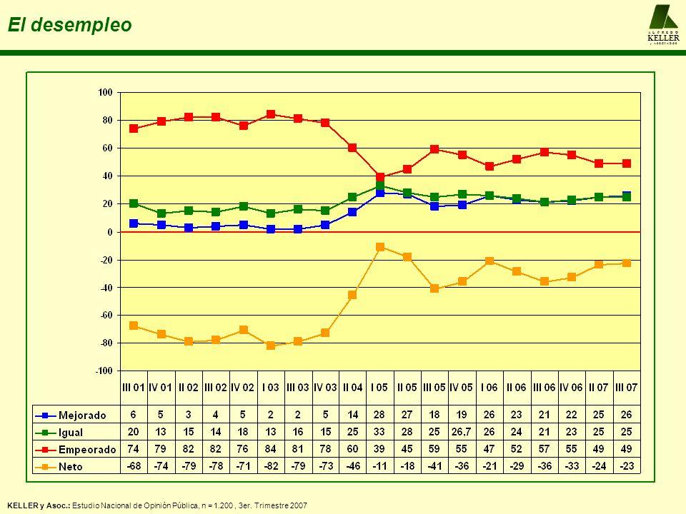 A L F R E D O KELLER y A S O C I A D O S El desempleo KELLER y Asoc.: Estudio Nacional de Opinión Pública, n = 1.200, 3er. Trimestre 2007