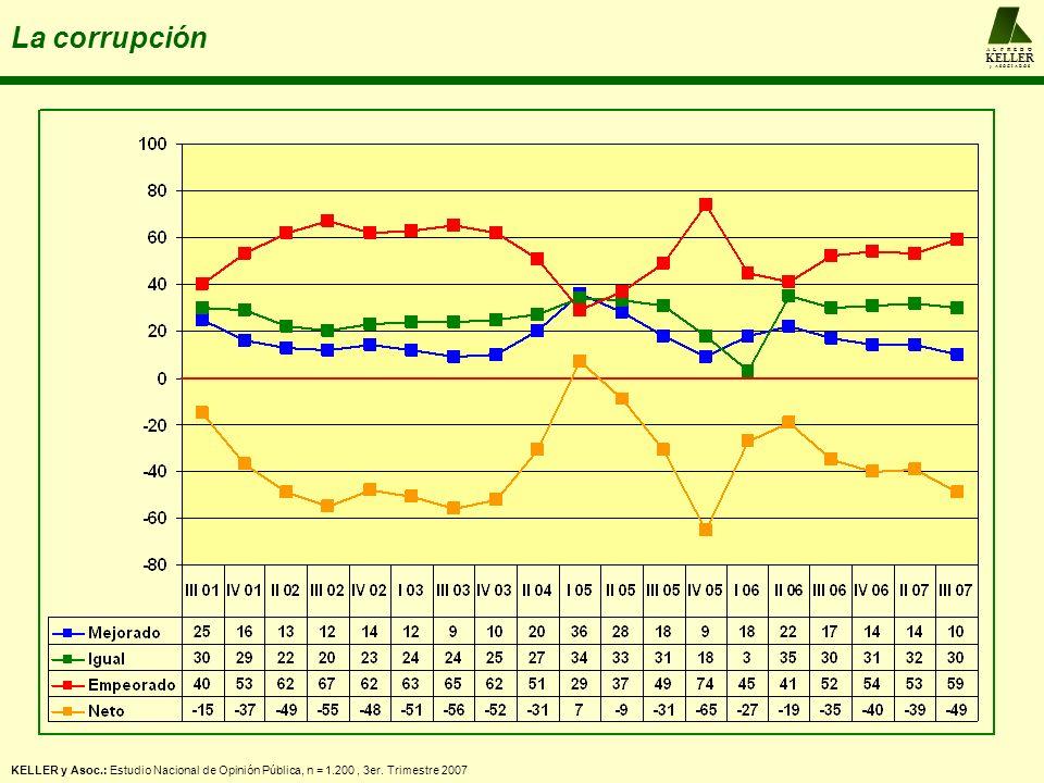 A L F R E D O KELLER y A S O C I A D O S La corrupción KELLER y Asoc.: Estudio Nacional de Opinión Pública, n = 1.200, 3er. Trimestre 2007