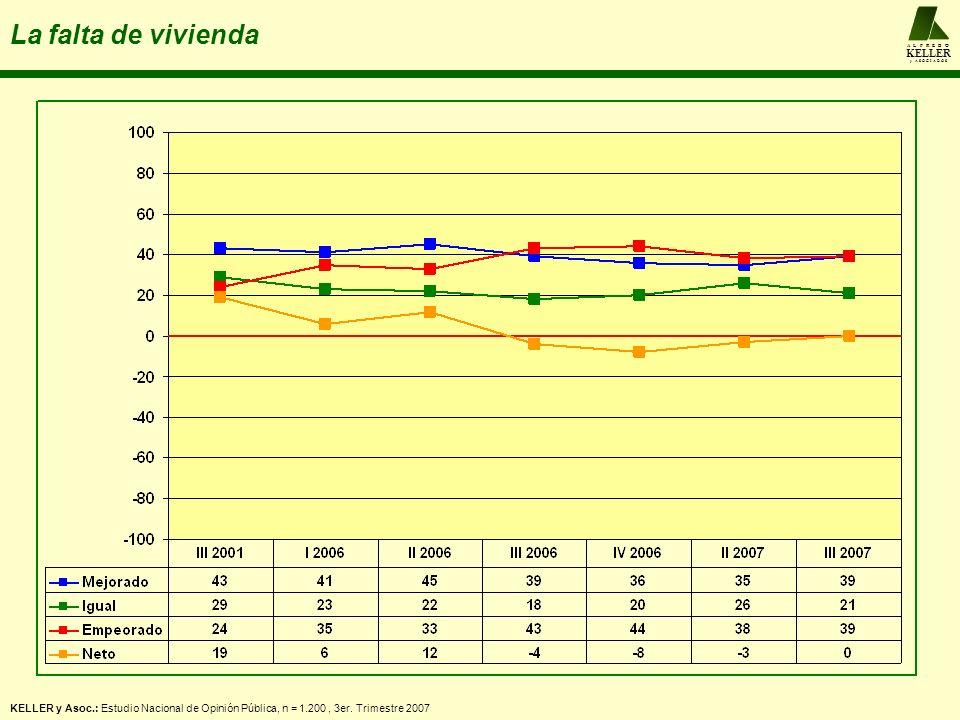 A L F R E D O KELLER y A S O C I A D O S La falta de vivienda KELLER y Asoc.: Estudio Nacional de Opinión Pública, n = 1.200, 3er. Trimestre 2007