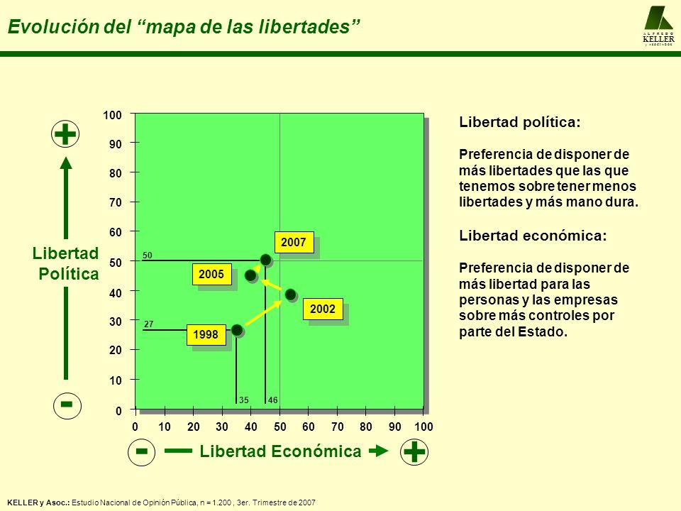 A L F R E D O KELLER y A S O C I A D O S Evolución del mapa de las libertades Libertad política: Preferencia de disponer de más libertades que las que