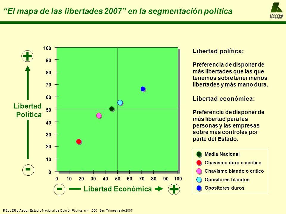 A L F R E D O KELLER y A S O C I A D O S El mapa de las libertades 2007 en la segmentación política 102030405060708090 100 0 0 10 20 30 40 50 60 70 80