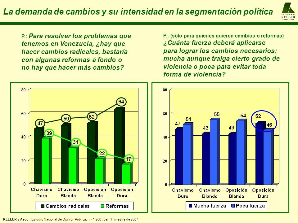A L F R E D O KELLER y A S O C I A D O S La demanda de cambios y su intensidad en la segmentación política P.: Para resolver los problemas que tenemos