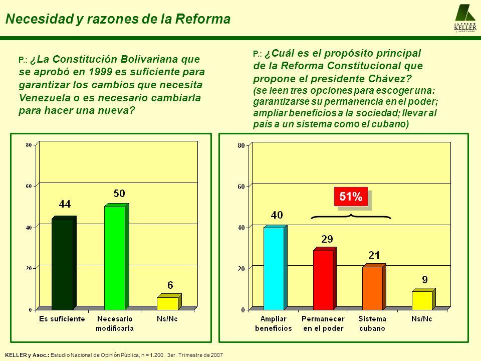 A L F R E D O KELLER y A S O C I A D O S Necesidad y razones de la Reforma P.: ¿La Constitución Bolivariana que se aprobó en 1999 es suficiente para g