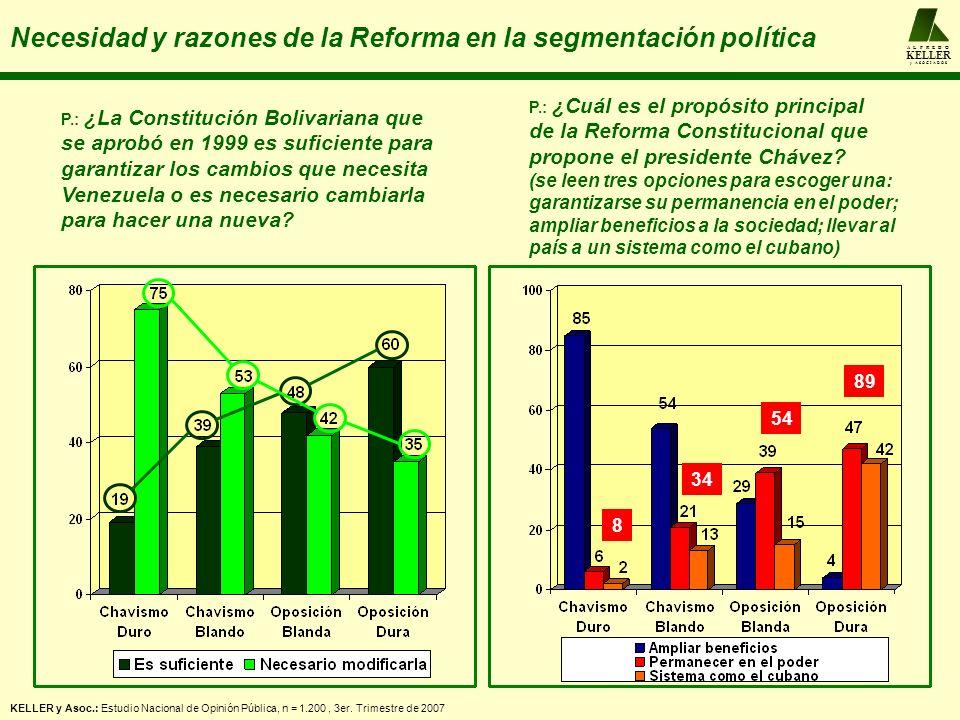 A L F R E D O KELLER y A S O C I A D O S Necesidad y razones de la Reforma en la segmentación política KELLER y Asoc.: Estudio Nacional de Opinión Púb