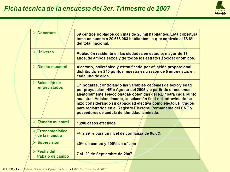 A L F R E D O KELLER y A S O C I A D O S KELLER y Asoc.: Estudio Nacional de Opinión Pública, n = 1.200, 3er. Trimestre de 2007 Ficha técnica de la en