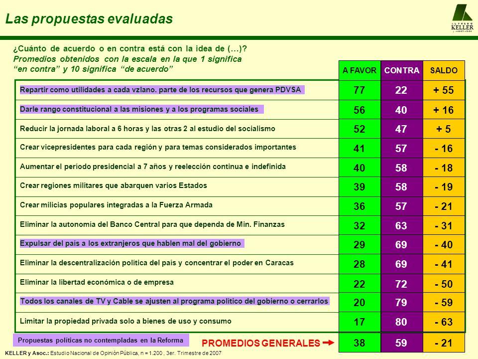 A L F R E D O KELLER y A S O C I A D O S Las propuestas evaluadas ¿Cuánto de acuerdo o en contra está con la idea de (…)? Promedios obtenidos con la e