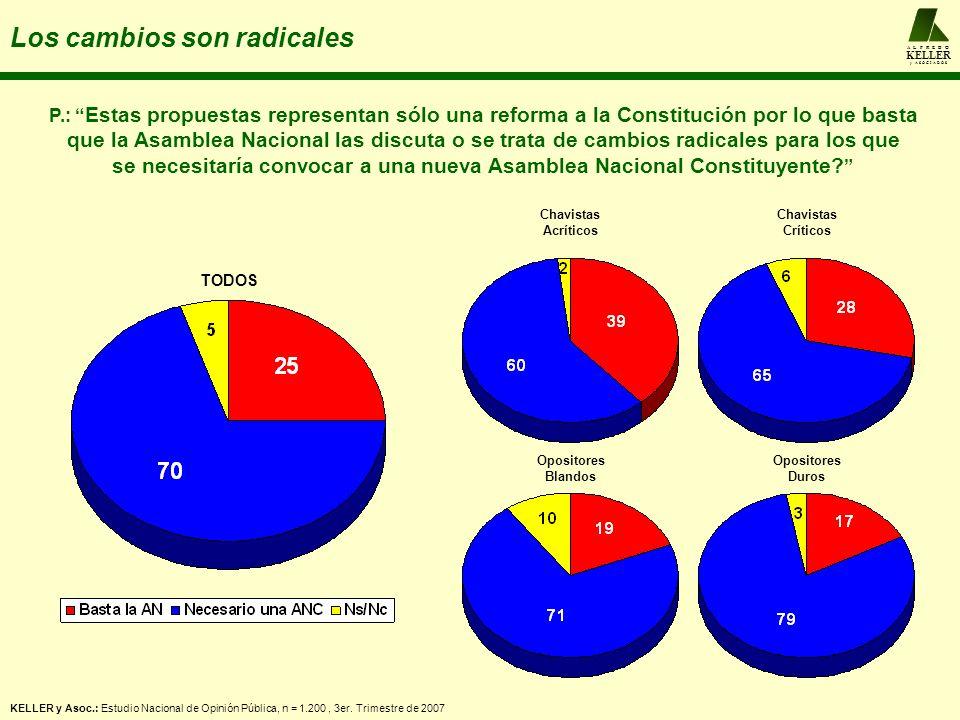 A L F R E D O KELLER y A S O C I A D O S Los cambios son radicales Chavistas Acríticos Chavistas Críticos Opositores Blandos Opositores Duros P.: Esta