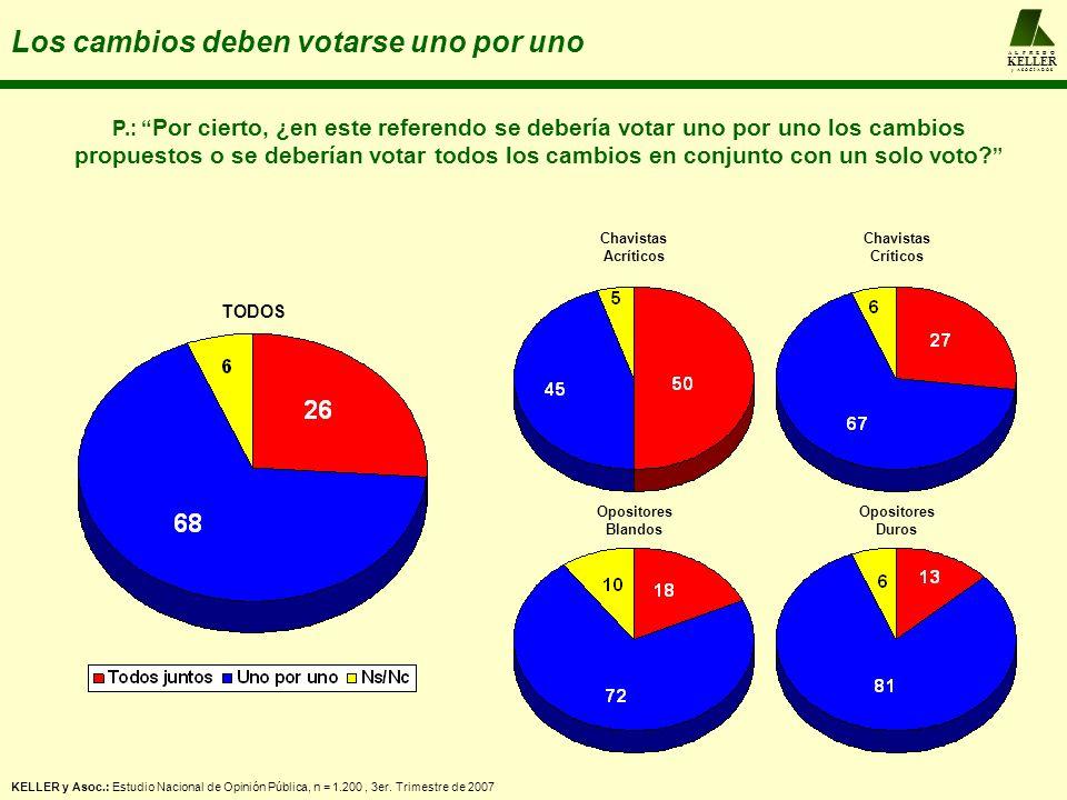 A L F R E D O KELLER y A S O C I A D O S Los cambios deben votarse uno por uno Chavistas Acríticos Chavistas Críticos Opositores Blandos Opositores Duros P.: Por cierto, ¿en este referendo se debería votar uno por uno los cambios propuestos o se deberían votar todos los cambios en conjunto con un solo voto.