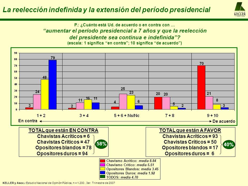 A L F R E D O KELLER y A S O C I A D O S La reelección indefinida y la extensión del período presidencial P.: ¿Cuánto está Ud. de acuerdo o en contra