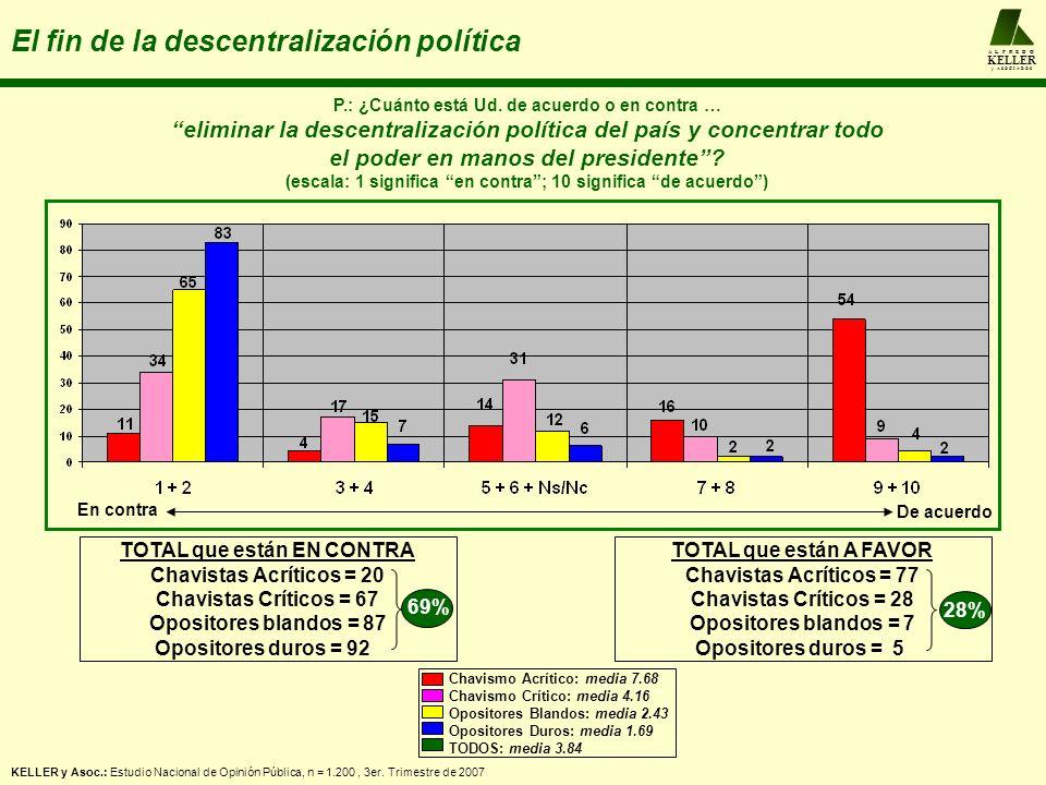 A L F R E D O KELLER y A S O C I A D O S El fin de la descentralización política P.: ¿Cuánto está Ud. de acuerdo o en contra … eliminar la descentrali