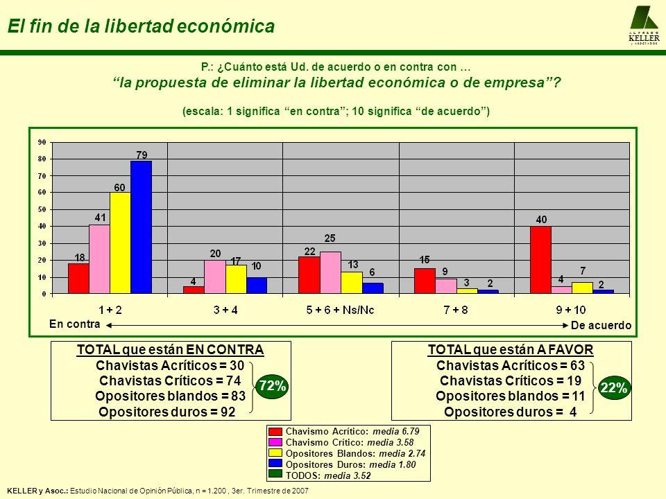 A L F R E D O KELLER y A S O C I A D O S El fin de la libertad económica P.: ¿Cuánto está Ud. de acuerdo o en contra con … la propuesta de eliminar la