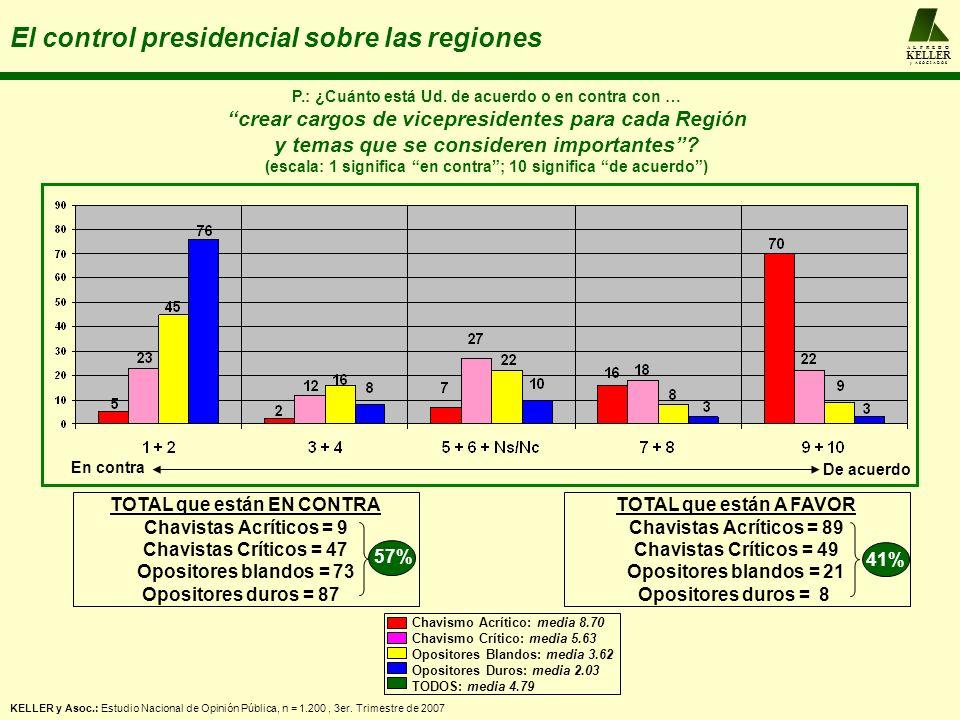 A L F R E D O KELLER y A S O C I A D O S El control presidencial sobre las regiones P.: ¿Cuánto está Ud. de acuerdo o en contra con … crear cargos de