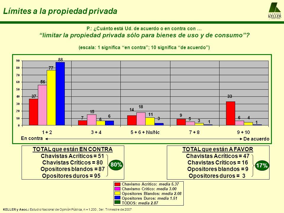 A L F R E D O KELLER y A S O C I A D O S Límites a la propiedad privada P.: ¿Cuánto está Ud.