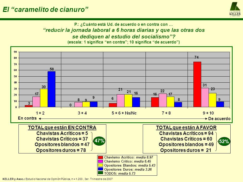 A L F R E D O KELLER y A S O C I A D O S El caramelito de cianuro P.: ¿Cuánto está Ud. de acuerdo o en contra con … reducir la jornada laboral a 6 hor