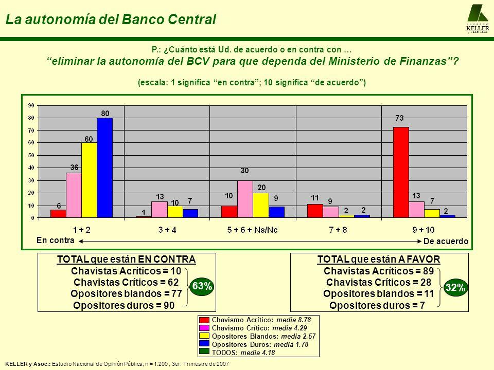 A L F R E D O KELLER y A S O C I A D O S La autonomía del Banco Central P.: ¿Cuánto está Ud. de acuerdo o en contra con … eliminar la autonomía del BC